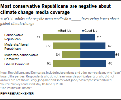 Most conservative Republicans are negative about climate change media coverage