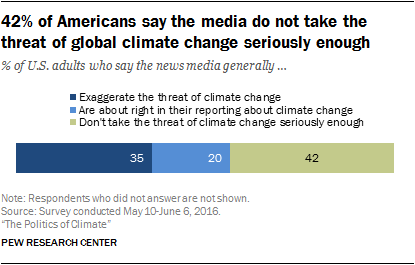 42% of Americans say the media do not take the threat of global climate change seriously enough