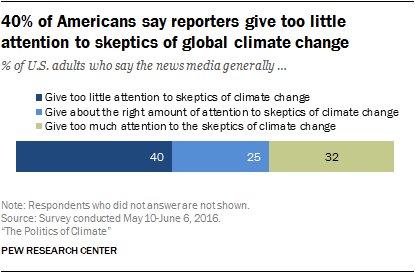 40% of Americans say reporters give too little attention to skeptics of global climate change