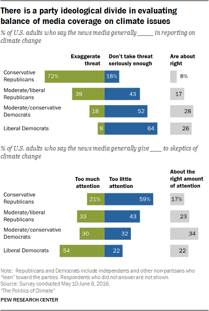 There is a party ideological divide in evaluating balance of media coverage on climate issues