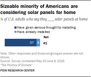 Sizeable minority of Americans are considering solar panels for home