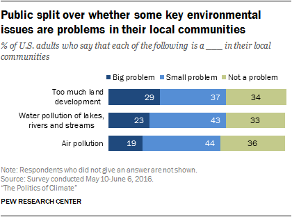 Public split over whether some key environmental issues are problems in their local communities