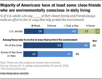 Majority of Americans have at least some close friends who are environmentally conscious in daily living