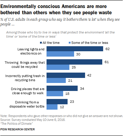 Environmentally conscious Americans are more bothered than others when they see people waste