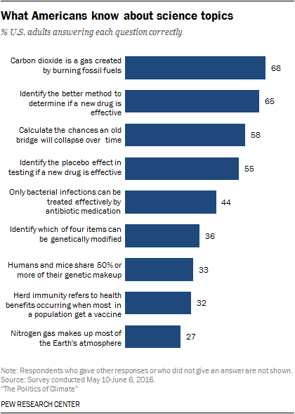 What Americans know about science topics