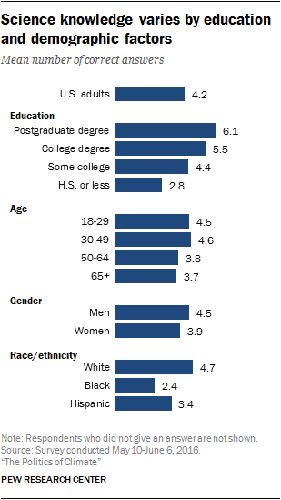 Science knowledge varies by education and demographic factors