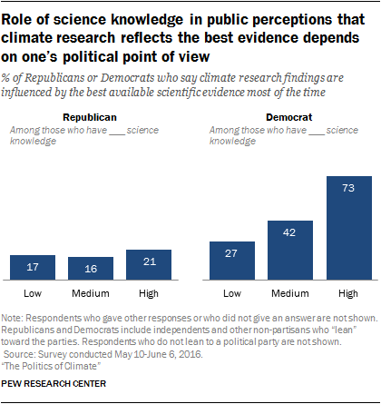 Role of science knowledge in public perceptions that climate research reflects the best evidence depends on one's political point of view