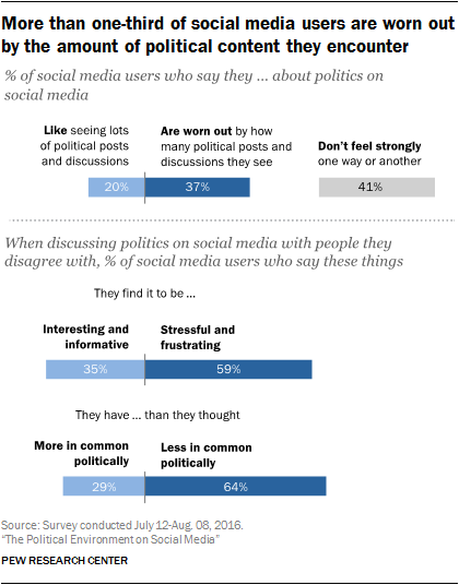 More than one-third of social media users are worn out by the amount of political content they encounter