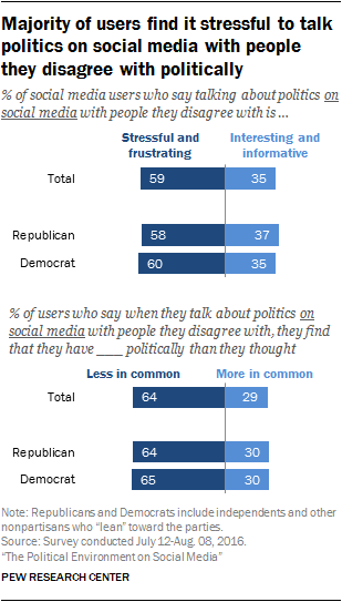 Majority of users find it stressful to talk politics on social media with people they disagree with politically