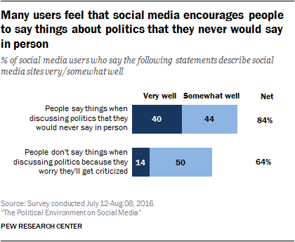 Many users feel that social media encourages people to say things about politics that they never would say in person