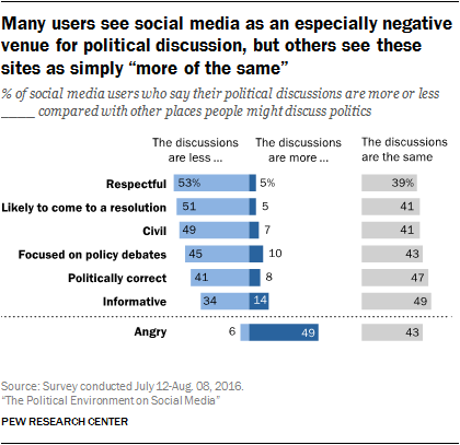 "Many users see social media as an especially negative venue for political discussion, but others see these sites as simply ""more of the same"""