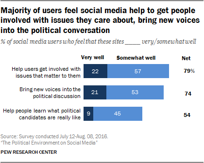 Majority of users feel social media help to get people involved with issues they care about, bring new voices into the political conversation