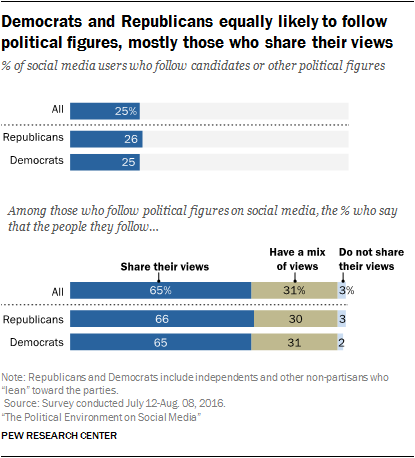 Democrats and Republicans equally likely to follow political figures, mostly those who share their views