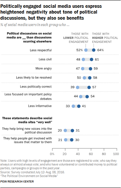 Politically engaged social media users express heightened negativity about tone of political discussions, but they also see benefits