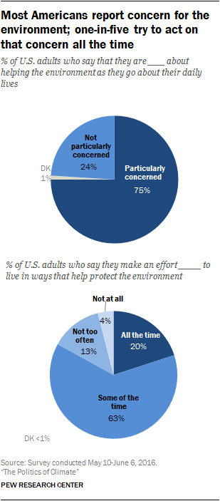 Most Americans report concern for the environment; one-in-five try to act on that concern all the time