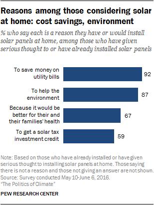 Reasons among those considering solar at home: cost savings, environment