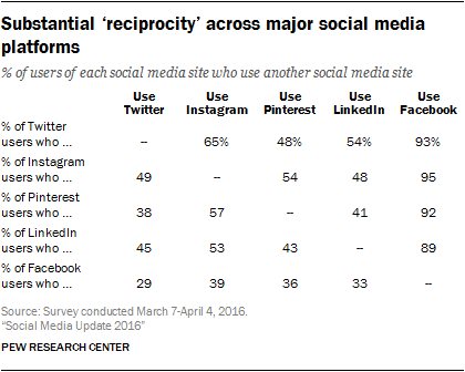 Substantial 'reciprocity' across major social media platforms