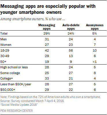 Messaging apps are especially popular with younger smartphone owners