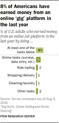 8% of Americans have earned money from an online 'gig' platform in the last year