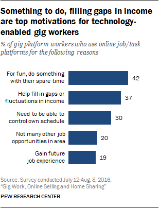 Something to do, filling gaps in income are top motivations for technology-enabled gig workers