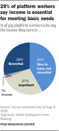 29% of platform workers say income is essential for meeting basic needs