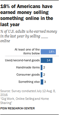 18% of Americans have earned money selling something online in the last year