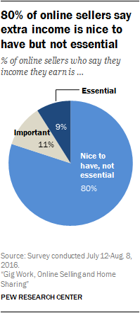80% of online sellers say extra income is nice to have but not essential