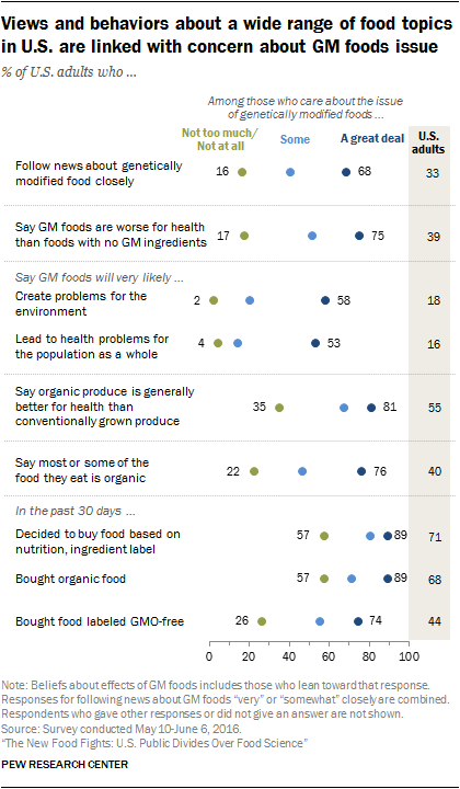 Views and behaviors about a wide range of food topics in U.S. are linked with concern about GM foods issue