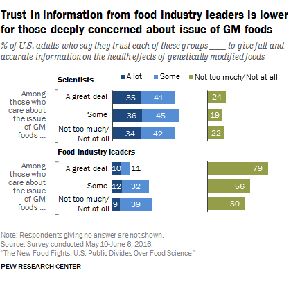 Trust in information from food industry leaders is lower for those deeply concerned about issue of GM foods