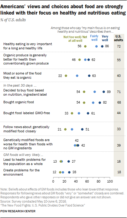 Americans' views and choices about food are strongly linked with their focus on healthy and nutritious eating