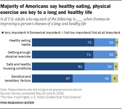 Majority of Americans say healthy eating, physical exercise are key to a long and healthy life