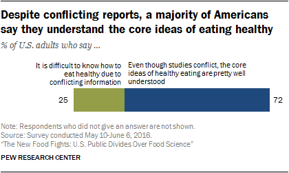 Despite conflicting reports, a majority of Americans say they understand the core ideas of eating healthy