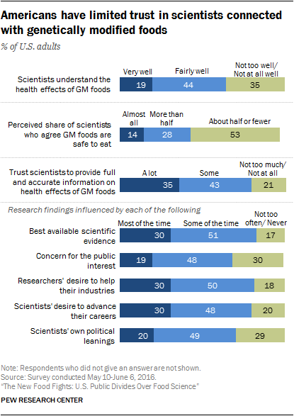 Americans have limited trust in scientists connected with genetically modified foods