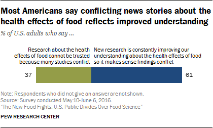 Most Americans say conflicting news stories about the health effects of food reflects improved understanding