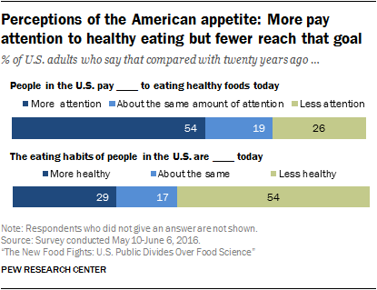 Perceptions of the American appetite: More pay attention to healthy eating but fewer reach that goal