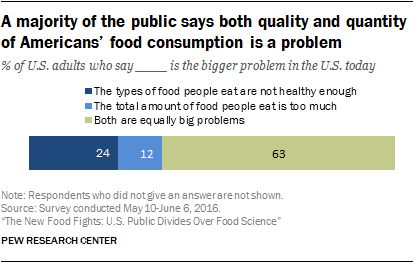 A majority of the public says both quality and quantity of Americans' food consumption is a problem