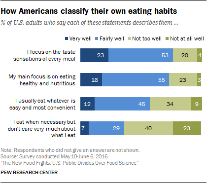 How Americans classify their own eating habits