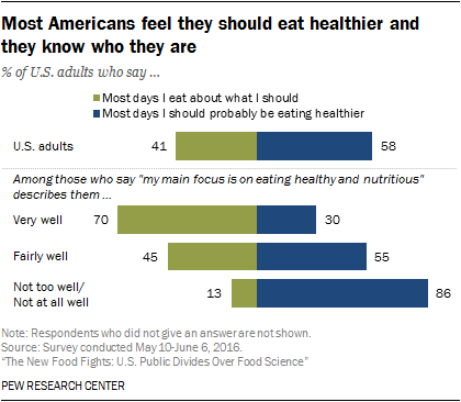 Most Americans feel they should eat healthier and they know who they are