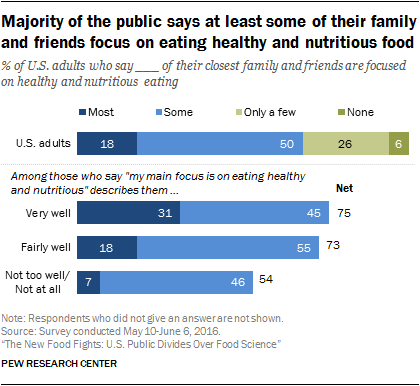 Majority of the public says at least some of their family and friends focus on eating healthy and nutritious food