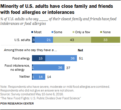 Minority of U.S. adults have close family and friends with food allergies or intolerances