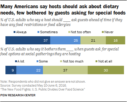 Many Americans say hosts should ask about dietary needs, few bothered by guests asking for special foods