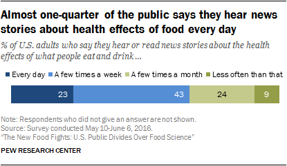 Almost one-quarter of the public says they hear news stories about health effects of food every day