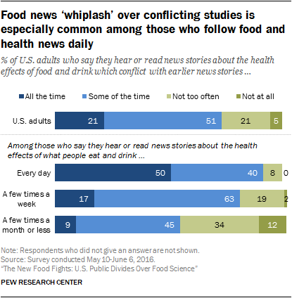 Food news 'whiplash' over conflicting studies is especially common among those who follow food and health news daily