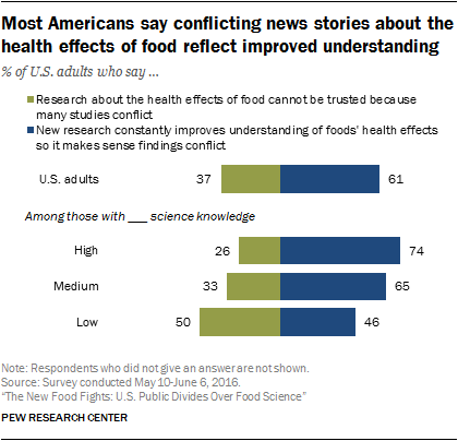 Most Americans say conflicting news stories about the health effects of food reflect improved understanding