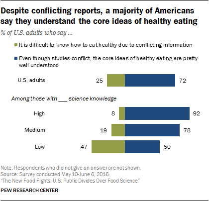 Despite conflicting reports, a majority of Americans say they understand the core ideas of healthy eating