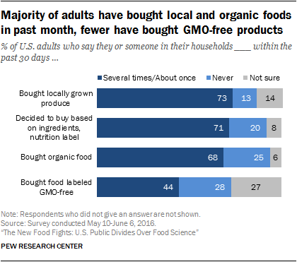 Majority of adults have bought local and organic foods in past month, fewer have bought GMO-free products