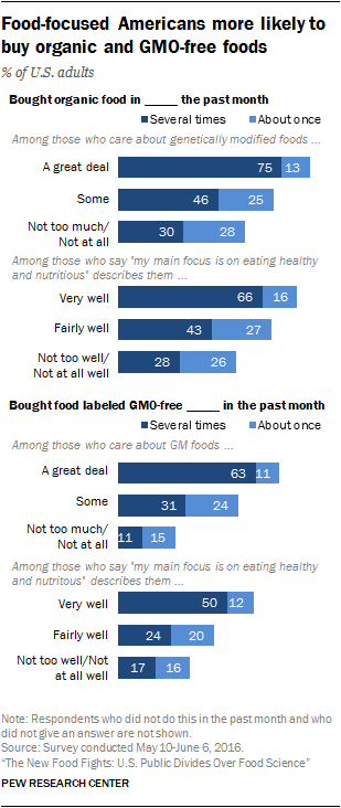 Food-focused Americans more likely to buy organic and GMO-free foods
