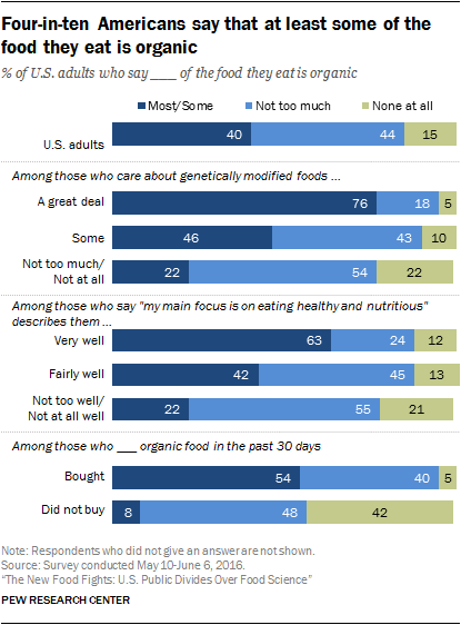 Four-in-ten Americans say that at least some of the food they eat is organic