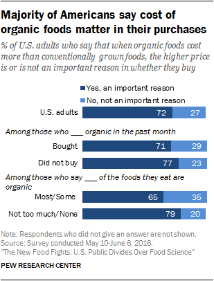 Majority of Americans say cost of organic foods matter in their purchases