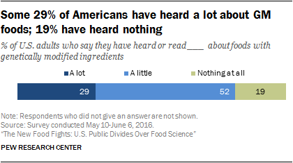 Some 29% of Americans have heard a lot about GM foods; 19% have heard nothing